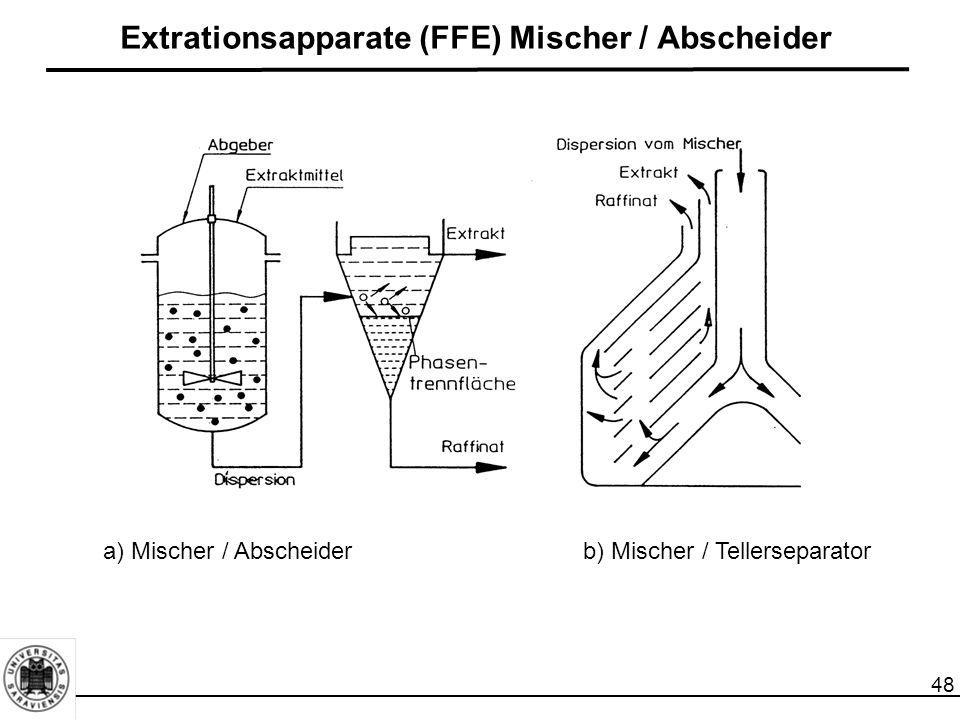 48 Extrationsapparate (FFE) Mischer / Abscheider a) Mischer / Abscheiderb) Mischer / Tellerseparator