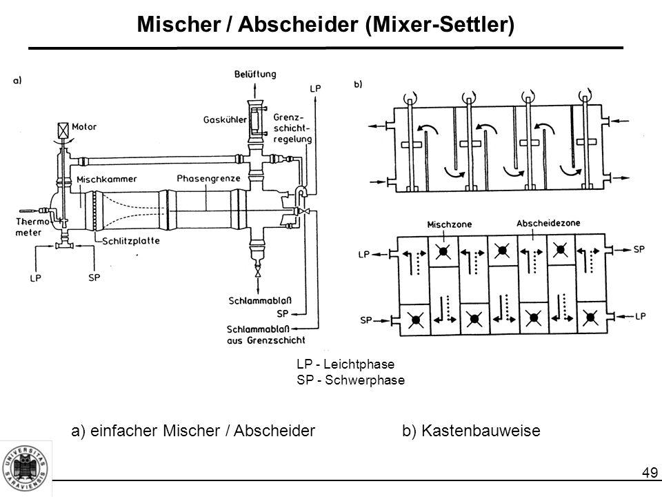 49 Mischer / Abscheider (Mixer-Settler) a) einfacher Mischer / Abscheiderb) Kastenbauweise LP - Leichtphase SP - Schwerphase