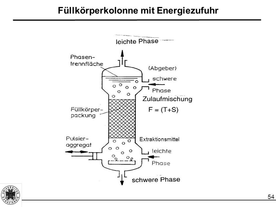 54 Füllkörperkolonne mit Energiezufuhr Extraktionsmittel