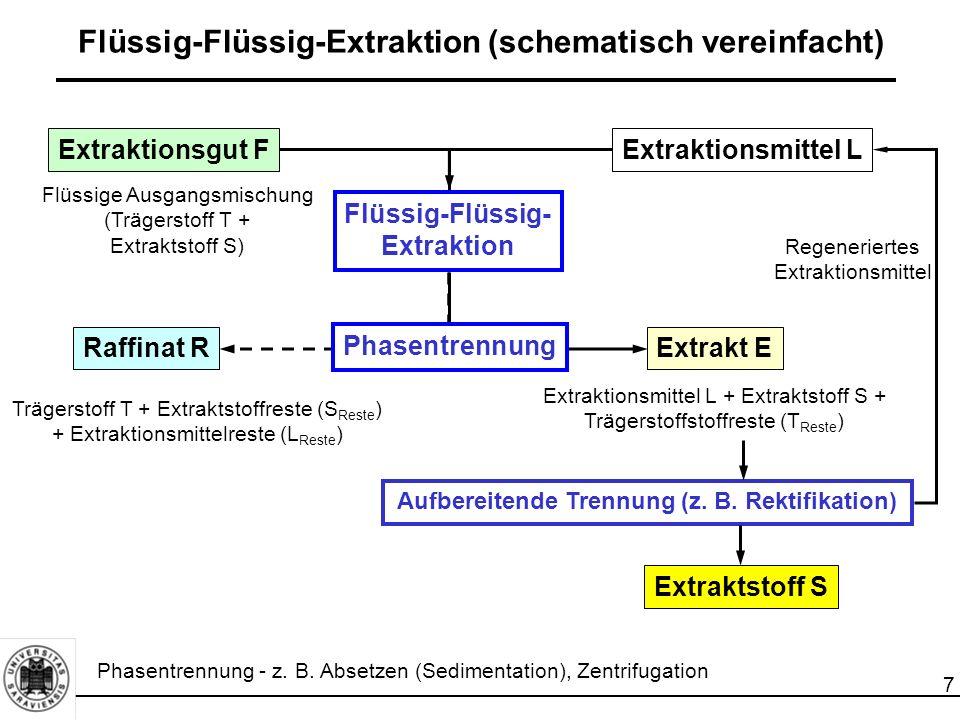 7 Trägerstoff T + Extraktstoffreste (S Reste ) + Extraktionsmittelreste (L Reste ) Flüssig-Flüssig-Extraktion (schematisch vereinfacht) Extraktionsgut F Flüssige Ausgangsmischung (Trägerstoff T + Extraktstoff S) Flüssig-Flüssig- Extraktion Raffinat R Extraktionsmittel L Aufbereitende Trennung (z.