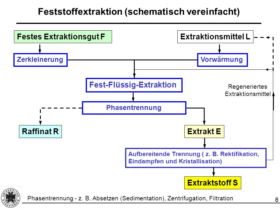 8 Regeneriertes Extraktionsmittel Feststoffextraktion (schematisch vereinfacht) Festes Extraktionsgut F Fest-Flüssig-Extraktion Raffinat R Extraktions