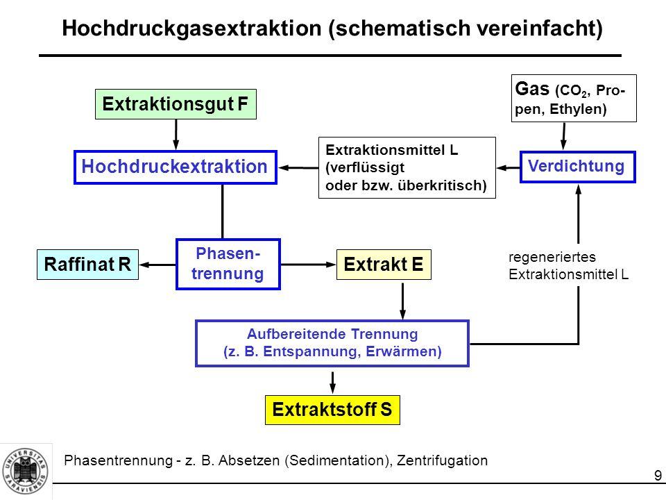 9 Hochdruckgasextraktion (schematisch vereinfacht) Extraktionsgut F Raffinat R Gas (CO 2, Pro- pen, Ethylen) Aufbereitende Trennung (z. B. Entspannung