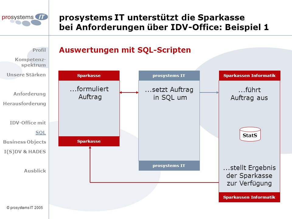 © prosystems IT 2005 prosystems IT unterstützt die Sparkasse bei Anforderungen über IDV-Office: Beispiel 1 Profil Kompetenz- spektrum Unsere Stärken A