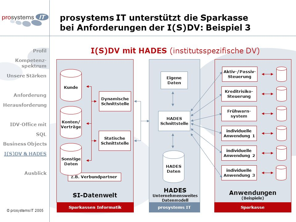© prosystems IT 2005 SI-Datenwelt HADES Unternehmensweites Datenmodell Anwendungen (Beispiele) Statische Schnittstelle z.B. Verbundpartner I(S)DV mit