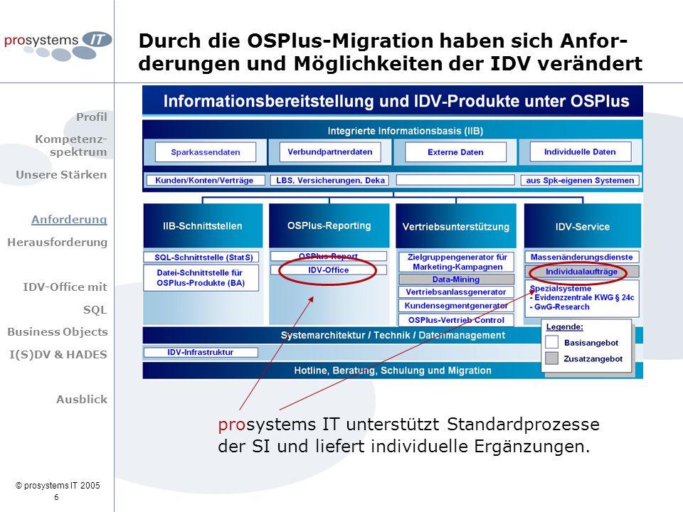 © prosystems IT 2005 Profil Kompetenz- spektrum Unsere Stärken Anforderung Herausforderung IDV-Office mit SQL Business Objects I(S)DV & HADES Ausblick Durch die OSPlus-Migration haben sich Anfor- derungen und Möglichkeiten der IDV verändert IDV...für die eine Sparkasse die schönste Nebensache der Welt, für die andere Sparkasse zwingende Voraussetzung zur Abwicklung des Geschäftsbetriebes.
