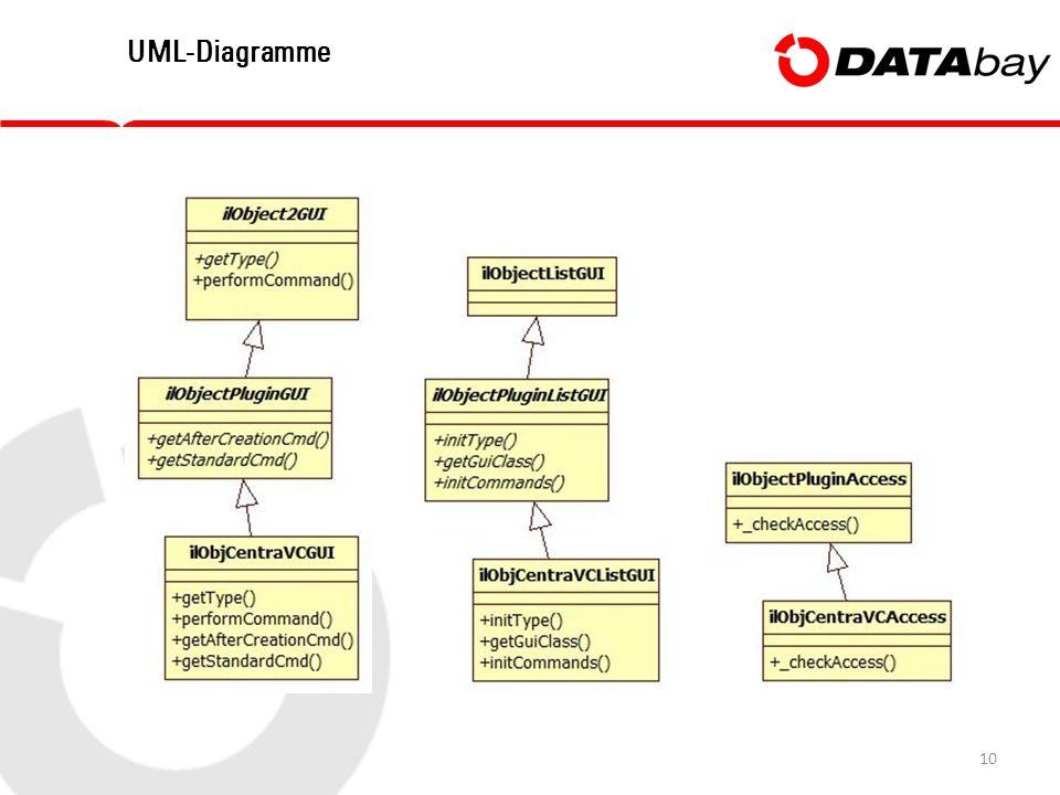 10 UML-Diagramme