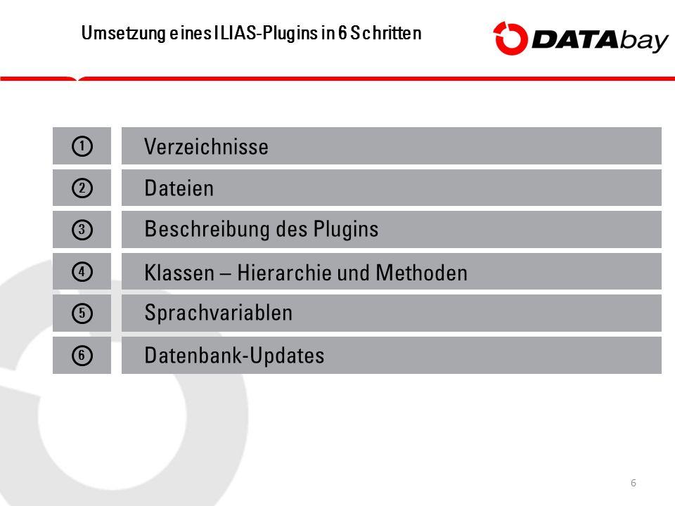 6 Umsetzung eines ILIAS-Plugins in 6 Schritten 12345 6 Verzeichnisse Dateien Beschreibung des Plugins Klassen – Hierarchie und Methoden Sprachvariablen Datenbank-Updates