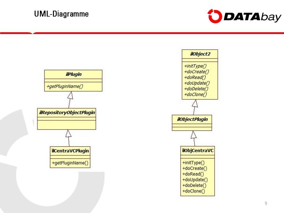 9 UML-Diagramme