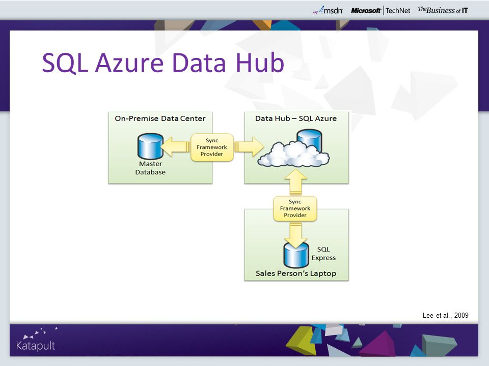 SQL Azure Data Hub Lee et al., 2009