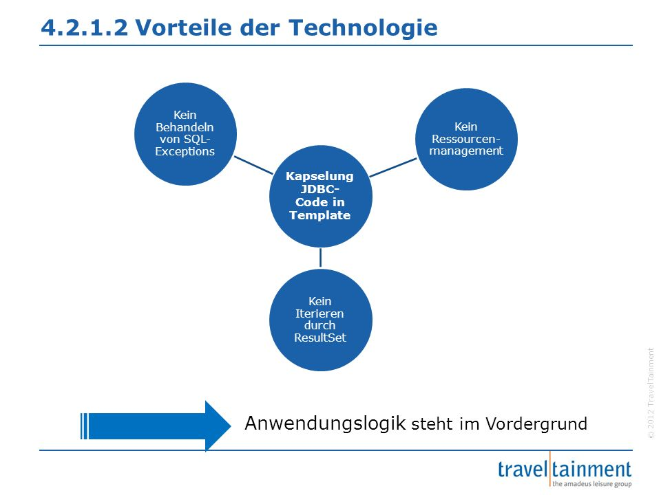 © 2012 TravelTainment 4.2.1.2 Vorteile der Technologie Kapselung JDBC-Code in Template Kein Behandeln von SQL- Exceptions Kein Ressourcen- management