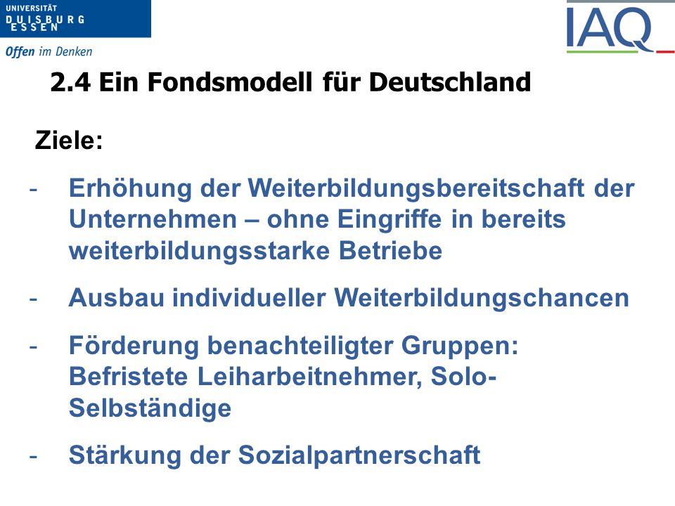 2.4 Ein Fondsmodell für Deutschland Ziele: -Erhöhung der Weiterbildungsbereitschaft der Unternehmen – ohne Eingriffe in bereits weiterbildungsstarke Betriebe -Ausbau individueller Weiterbildungschancen -Förderung benachteiligter Gruppen: Befristete Leiharbeitnehmer, Solo- Selbständige -Stärkung der Sozialpartnerschaft