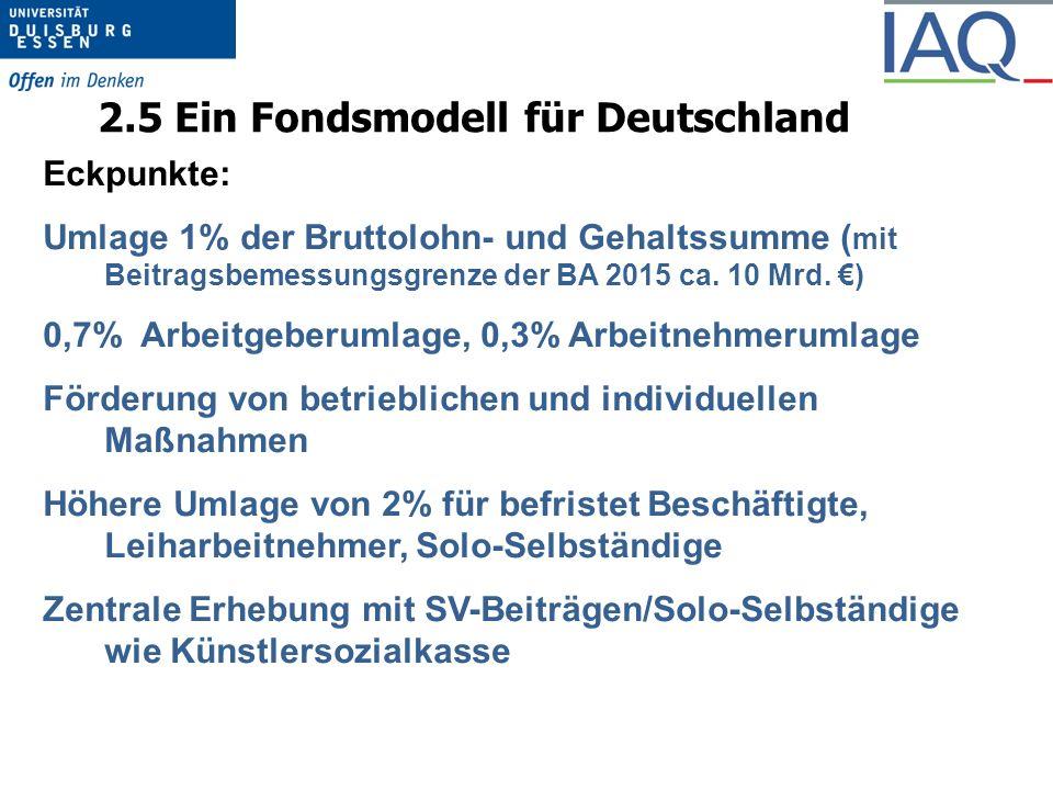 2.5 Ein Fondsmodell für Deutschland Eckpunkte: Umlage 1% der Bruttolohn- und Gehaltssumme ( mit Beitragsbemessungsgrenze der BA 2015 ca.