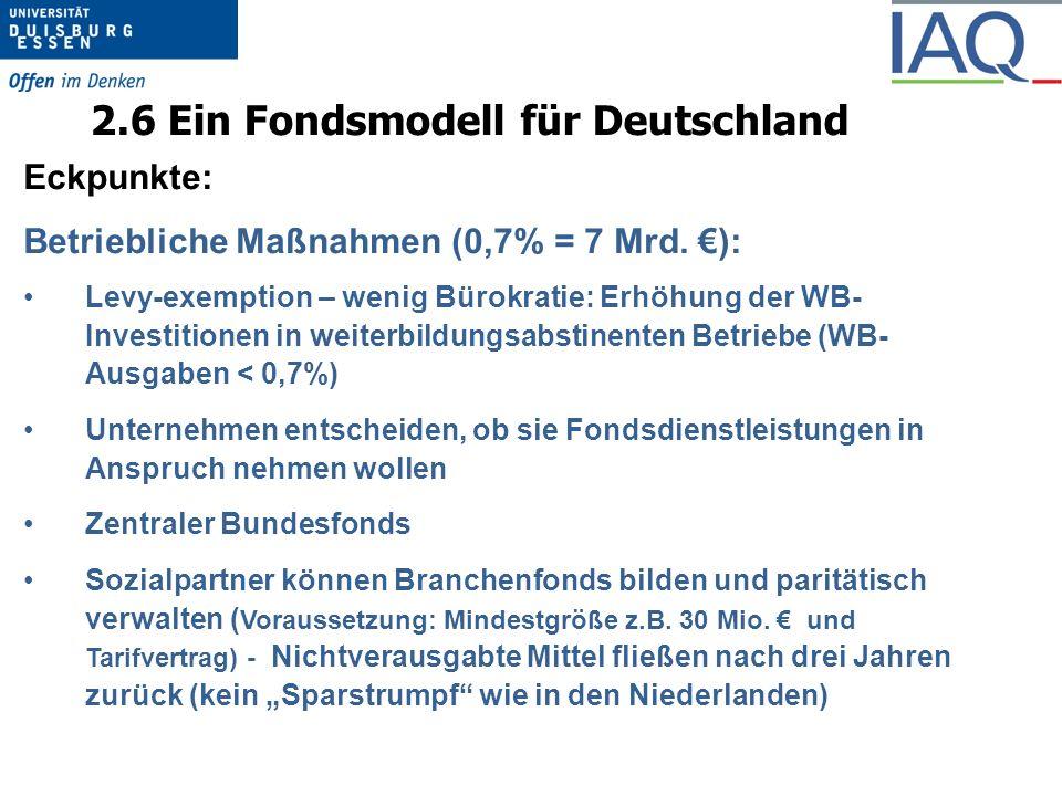 2.6 Ein Fondsmodell für Deutschland Eckpunkte: Betriebliche Maßnahmen (0,7% = 7 Mrd.