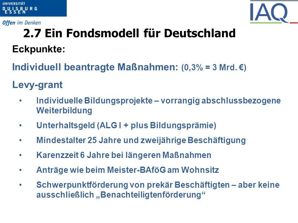 2.7 Ein Fondsmodell für Deutschland Eckpunkte: Individuell beantragte Maßnahmen: (0,3% = 3 Mrd.