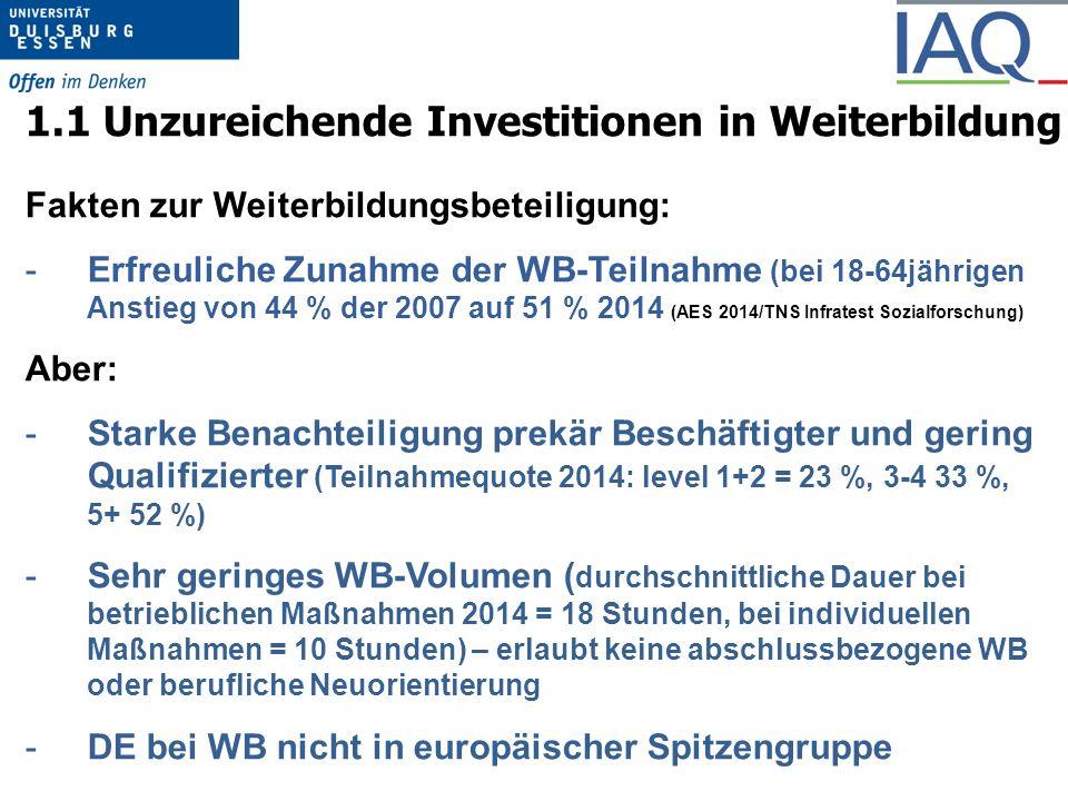 1.1 Unzureichende Investitionen in Weiterbildung Fakten zur Weiterbildungsbeteiligung: -Erfreuliche Zunahme der WB-Teilnahme (bei 18-64jährigen Anstieg von 44 % der 2007 auf 51 % 2014 (AES 2014/TNS Infratest Sozialforschung) Aber: -Starke Benachteiligung prekär Beschäftigter und gering Qualifizierter (Teilnahmequote 2014: level 1+2 = 23 %, 3-4 33 %, 5+ 52 %) -Sehr geringes WB-Volumen ( durchschnittliche Dauer bei betrieblichen Maßnahmen 2014 = 18 Stunden, bei individuellen Maßnahmen = 10 Stunden) – erlaubt keine abschlussbezogene WB oder berufliche Neuorientierung -DE bei WB nicht in europäischer Spitzengruppe