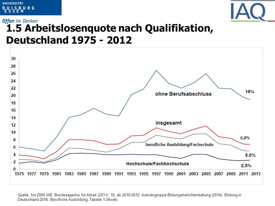 1.5 Arbeitslosenquote nach Qualifikation, Deutschland 1975 - 2012 Quelle: bis 2009 IAB; Bundesagentur für Arbeit (2011): 16, ab 2010-2012 Autorengruppe Bildungsberichterstattung (2014): Bildung in Deutschland 2014, Berufliche Ausbildung, Tabelle 1-3Aweb