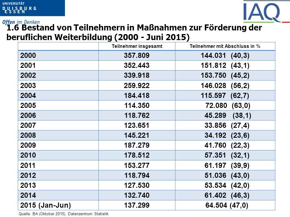 1.6 Bestand von Teilnehmern in Maßnahmen zur Förderung der beruflichen Weiterbildung (2000 - Juni 2015) Quelle: BA (Oktober 2015), Datenzentrum Statistik Teilnehmer insgesamtTeilnehmer mit Abschluss in % 2000357.809144.031 (40,3) 2001352.443151.812 (43,1) 2002339.918153.750 (45,2) 2003259.922146.028 (56,2) 2004184.418115.597 (62,7) 2005114.350 72.080 (63,0) 2006118.762 45.289 (38,1) 2007123.651 33.856 (27,4) 2008145.221 34.192 (23,6) 2009187.279 41.760 (22,3) 2010178.512 57.351 (32,1) 2011153.277 61.197 (39,9) 2012118.794 51.036 (43,0) 2013127.530 53.534 (42,0) 2014132.740 61.402 (46,3) 2015 (Jan-Jun)137.299 64.504 (47,0)