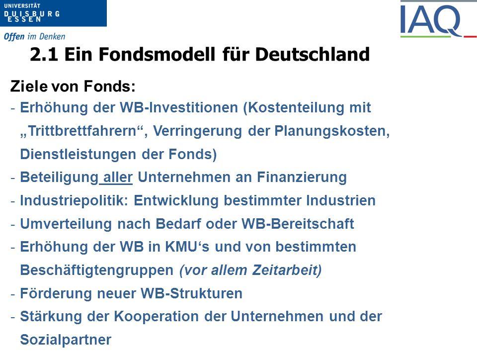 """2.1 Ein Fondsmodell für Deutschland Ziele von Fonds: -Erhöhung der WB-Investitionen (Kostenteilung mit """"Trittbrettfahrern , Verringerung der Planungskosten, Dienstleistungen der Fonds) -Beteiligung aller Unternehmen an Finanzierung -Industriepolitik: Entwicklung bestimmter Industrien -Umverteilung nach Bedarf oder WB-Bereitschaft -Erhöhung der WB in KMU's und von bestimmten Beschäftigtengruppen (vor allem Zeitarbeit) -Förderung neuer WB-Strukturen -Stärkung der Kooperation der Unternehmen und der Sozialpartner"""