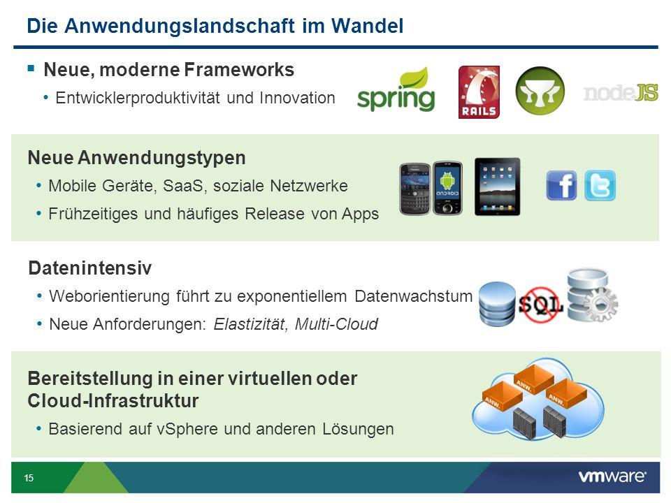 15 Die Anwendungslandschaft im Wandel  Neue, moderne Frameworks Entwicklerproduktivität und Innovation Neue Anwendungstypen Mobile Geräte, SaaS, sozi