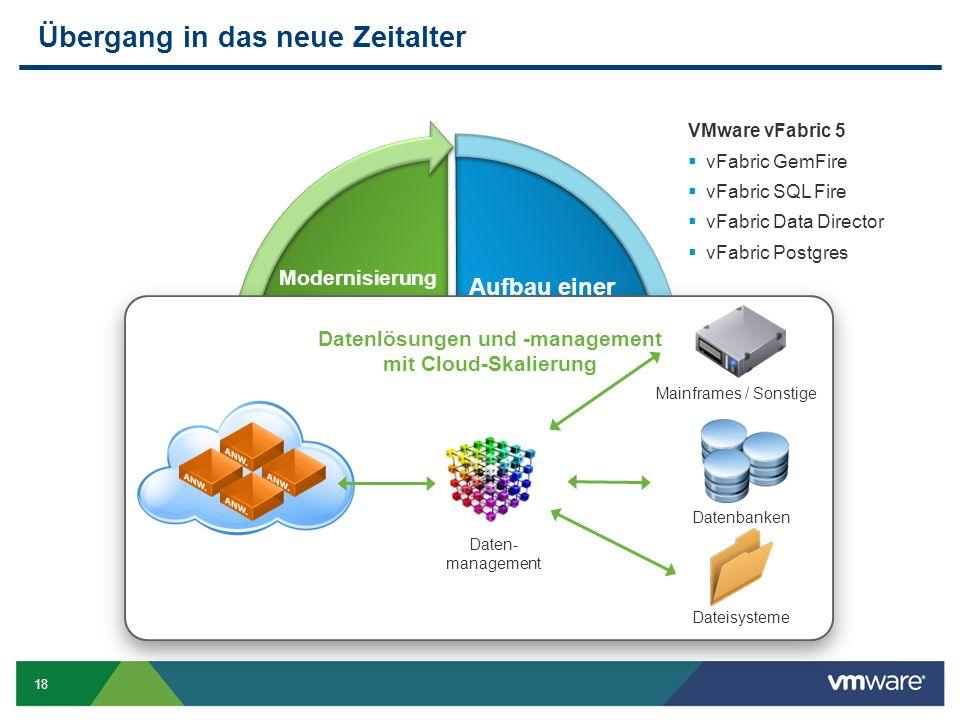 18 Übergang in das neue Zeitalter VMware vFabric 5  vFabric GemFire  vFabric SQL Fire  vFabric Data Director  vFabric Postgres Aufbau einer Datenstruktur Modernisierung von Anwendungen Datenlösungen und -management mit Cloud-Skalierung Dateisysteme Datenbanken Mainframes / Sonstige Daten- management