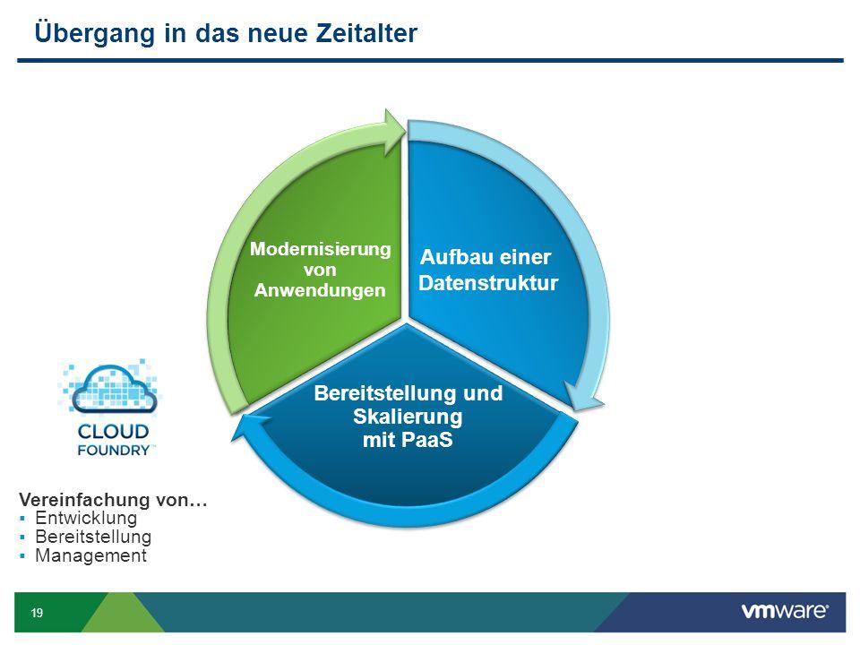 19 Übergang in das neue Zeitalter Bereitstellung und Skalierung mit PaaS Vereinfachung von…  Entwicklung  Bereitstellung  Management Aufbau einer Datenstruktur Modernisierung von Anwendungen