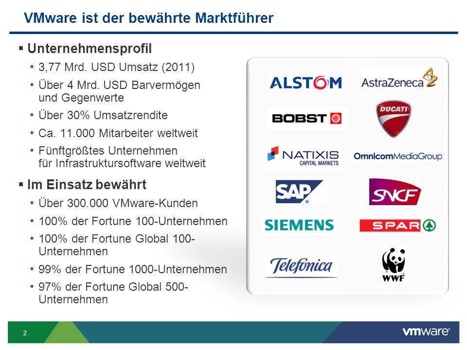 2 VMware ist der bewährte Marktführer  Unternehmensprofil 3,77 Mrd. USD Umsatz (2011) Über 4 Mrd. USD Barvermögen und Gegenwerte Über 30% Umsatzrendi
