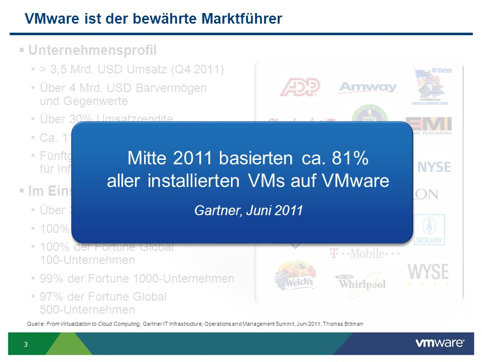 3 VMware ist der bewährte Marktführer  Unternehmensprofil > 3,5 Mrd. USD Umsatz (Q4 2011) Über 4 Mrd. USD Barvermögen und Gegenwerte Über 30% Umsatzr