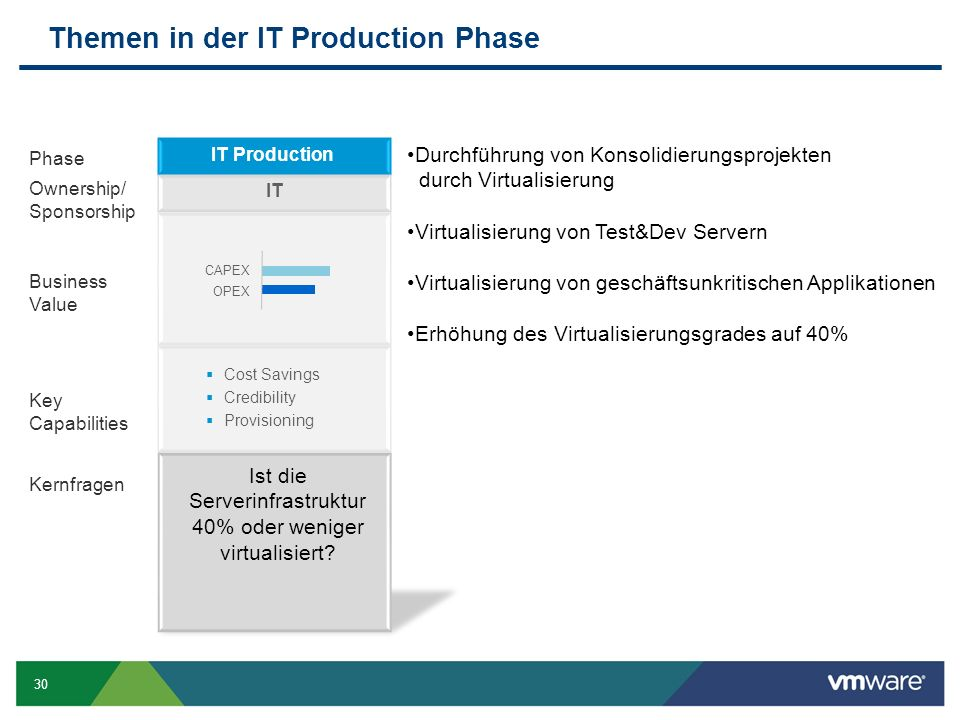 30 Themen in der IT Production Phase Ownership/ Sponsorship Business Value Kernfragen Key Capabilities Phase IT Production IT  Cost Savings  Credibi
