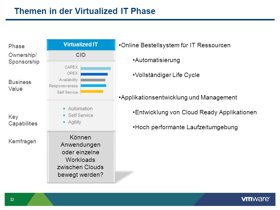 32 Themen in der Virtualized IT Phase Ownership/ Sponsorship Business Value Kernfragen Key Capabilities Phase Virtualized IT CIO CAPEX OPEX Availabili