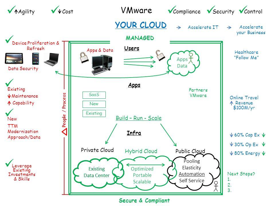 10 Cloud-Infrastruktur und -Management