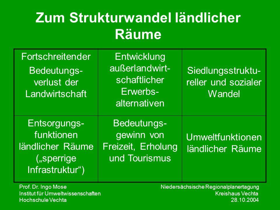 Prof. Dr. Ingo Mose Niedersächsische Regionalplanertagung Institut für UmweltwissenschaftenKreishaus Vechta Hochschule Vechta 28.10.2004 Zum Strukturw