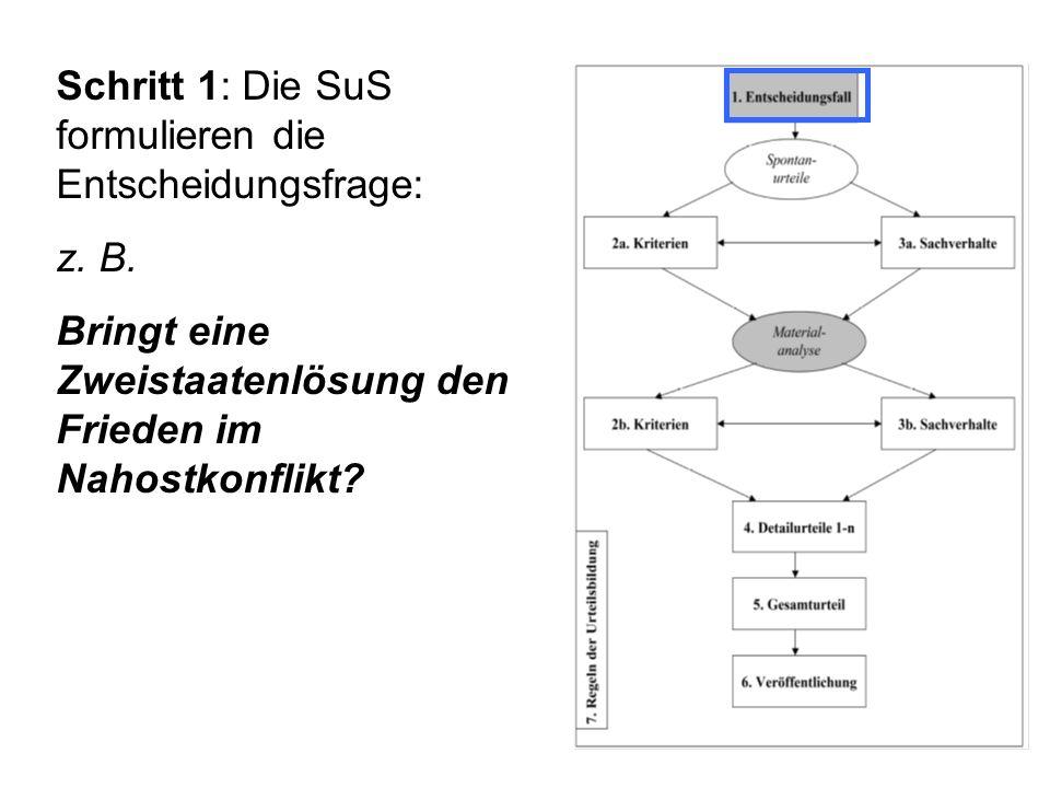 Schritt 1: Die SuS formulieren die Entscheidungsfrage: z.