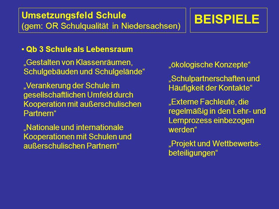"""Umsetzungsfeld Schule (gem: OR Schulqualität in Niedersachsen) BEISPIELE Qb 3 Schule als Lebensraum """"Gestalten von Klassenräumen, Schulgebäuden und Schulgelände """"Verankerung der Schule im gesellschaftlichen Umfeld durch Kooperation mit außerschulischen Partnern """"Nationale und internationale Kooperationen mit Schulen und außerschulischen Partnern """"ökologische Konzepte """"Schulpartnerschaften und Häufigkeit der Kontakte """"Externe Fachleute, die regelmäßig in den Lehr- und Lernprozess einbezogen werden """"Projekt und Wettbewerbs- beteiligungen"""