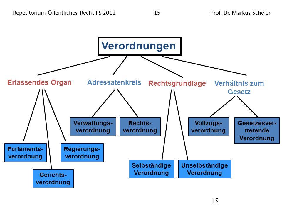 Repetitorium Öffentliches Recht FS 201215Prof. Dr.