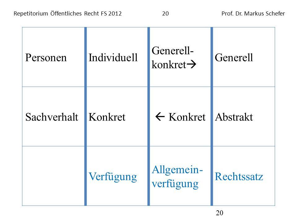 Repetitorium Öffentliches Recht FS 201220Prof. Dr.