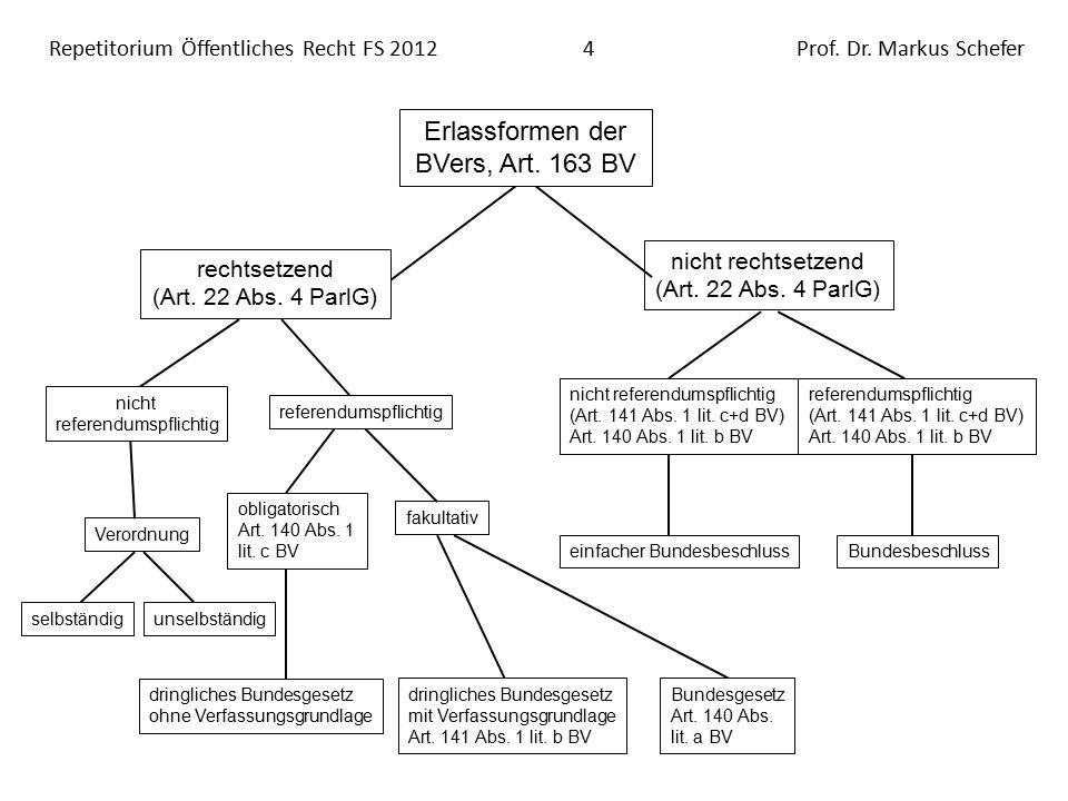 Repetitorium Öffentliches Recht FS 201215Prof.Dr.