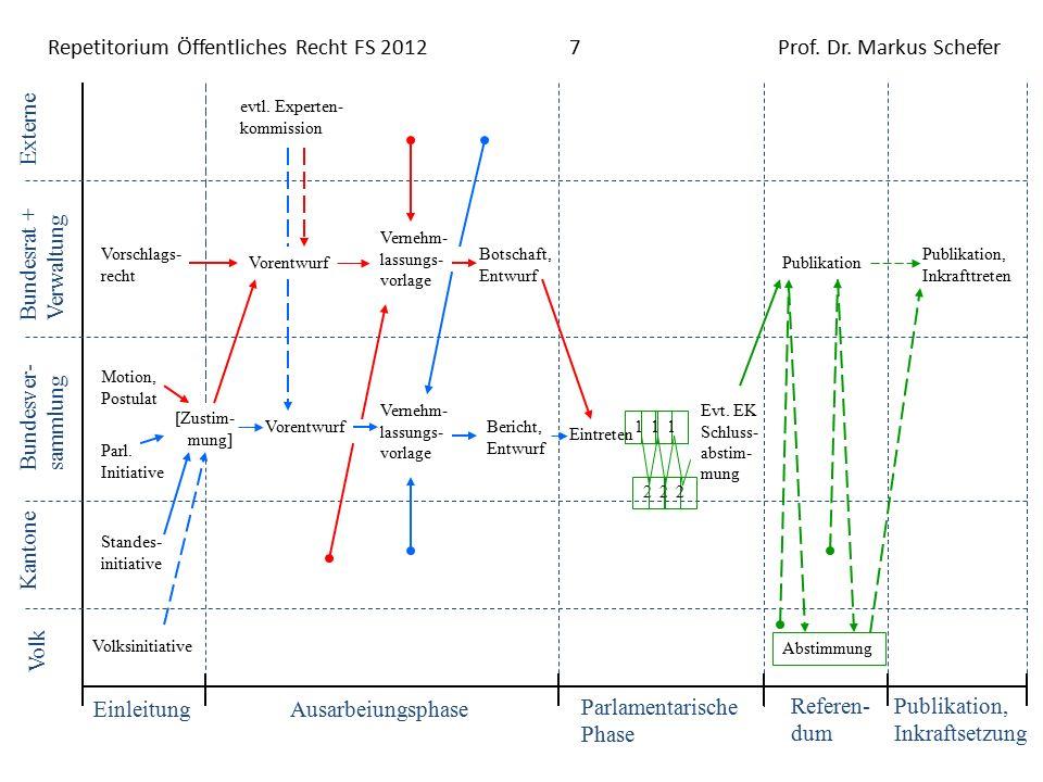 Repetitorium Öffentliches Recht FS 20128Prof. Dr. Markus Schefer Bundesbeschlüsse
