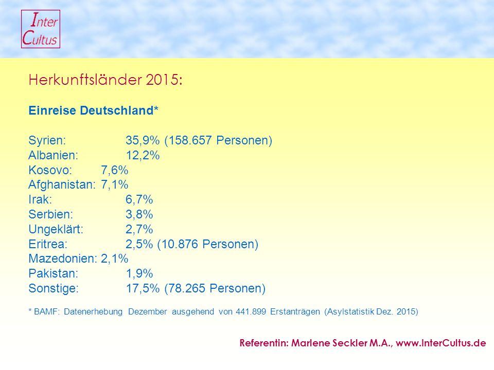 Herkunftsländer 2015: Einreise Deutschland* Syrien: 35,9% (158.657 Personen) Albanien: 12,2% Kosovo: 7,6% Afghanistan: 7,1% Irak: 6,7% Serbien: 3,8% Ungeklärt: 2,7% Eritrea:2,5% (10.876 Personen) Mazedonien:2,1% Pakistan:1,9% Sonstige: 17,5% (78.265 Personen) * BAMF: Datenerhebung Dezember ausgehend von 441.899 Erstanträgen (Asylstatistik Dez.