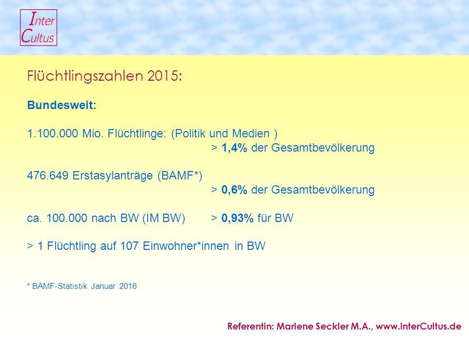 Flüchtlingszahlen 2015: Bundesweit: 1.100.000 Mio.