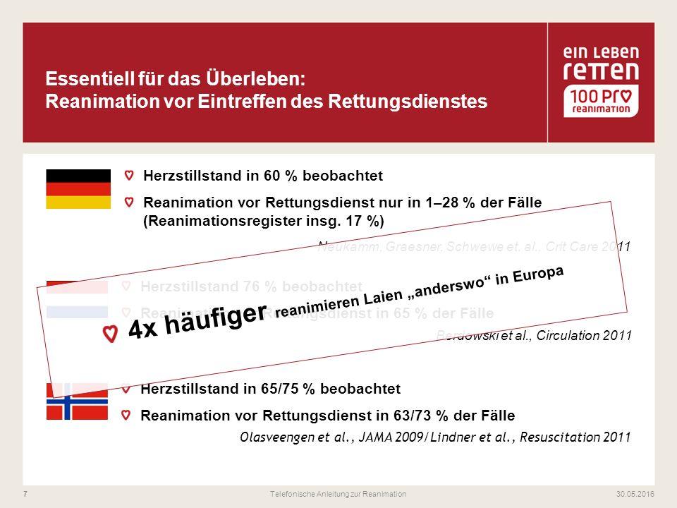 30.05.2016Telefonische Anleitung zur Reanimation7 Herzstillstand in 60 % beobachtet Reanimation vor Rettungsdienst nur in 1–28 % der Fälle (Reanimationsregister insg.