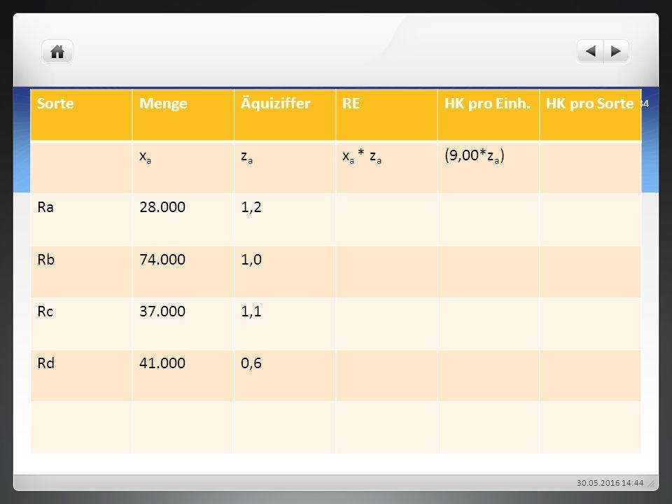 30.05.2016 14:47 634 SorteMengeÄquizifferREHK pro Einh.HK pro Sorte xaxa zaza x a * z a (9,00*z a ) Ra28.0001,2 Rb74.0001,0 Rc37.0001,1 Rd41.0000,6