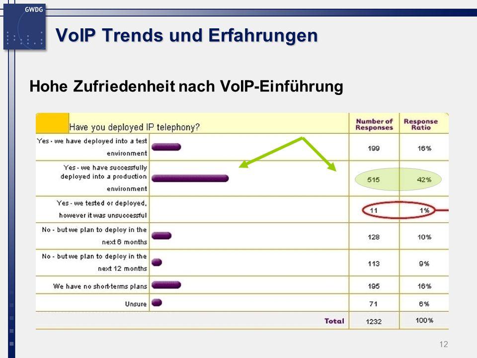 12 VoIP Trends und Erfahrungen Hohe Zufriedenheit nach VoIP-Einführung