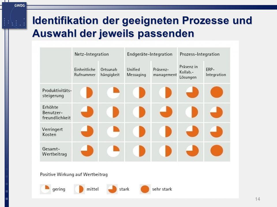 14 Identifikation der geeigneten Prozesse und Auswahl der jeweils passenden Applikationen