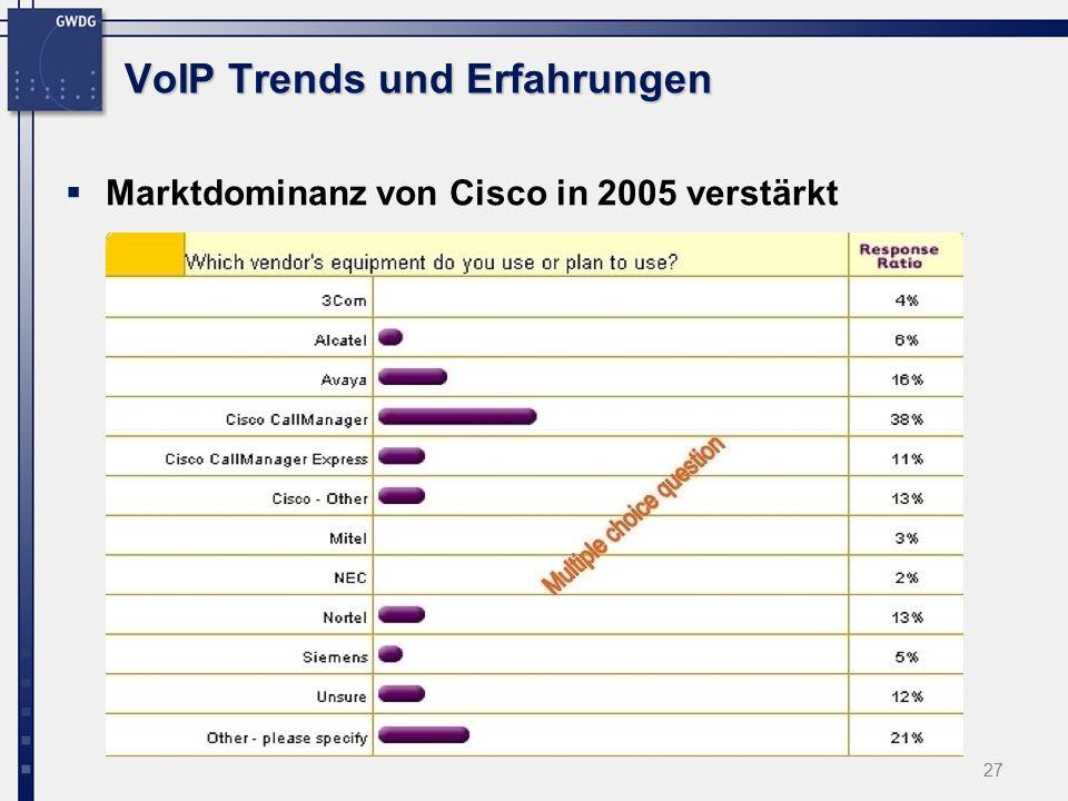 27 VoIP Trends und Erfahrungen  Marktdominanz von Cisco in 2005 verstärkt