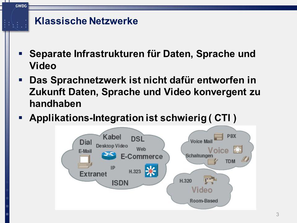 3 Klassische Netzwerke  Separate Infrastrukturen für Daten, Sprache und Video  Das Sprachnetzwerk ist nicht dafür entworfen in Zukunft Daten, Sprache und Video konvergent zu handhaben  Applikations-Integration ist schwierig ( CTI )