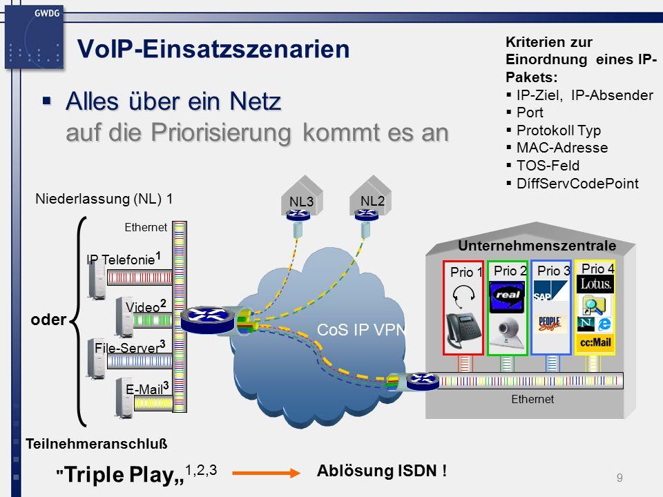 """9 VoIP-Einsatzszenarien  Alles über ein Netz auf die Priorisierung kommt es an Ethernet NL3 CoS IP VPN Unternehmenszentrale Niederlassung (NL) 1 Ethernet NL2 E-Mail 3 File-Server 3 Video 2 Prio 4 Prio 2Prio 3 Prio 1 IP Telefonie 1 Teilnehmeranschluß oder Kriterien zur Einordnung eines IP- Pakets:  IP-Ziel, IP-Absender  Port  Protokoll Typ  MAC-Adresse  TOS-Feld  DíffServCodePoint Triple Play"""" 1,2,3 Ablösung ISDN !"""