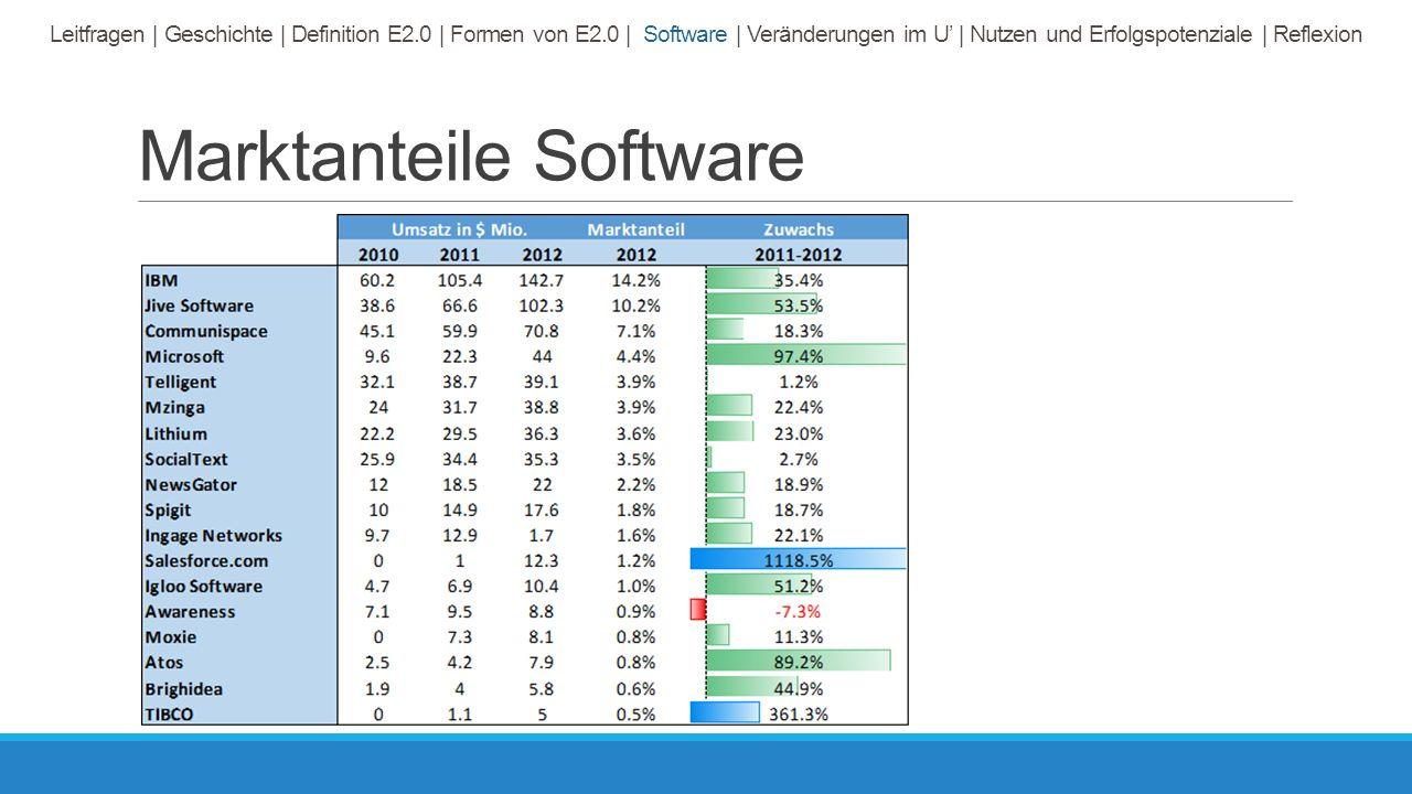 Marktanteile Software Leitfragen | Geschichte | Definition E2.0 | Formen von E2.0 | Software | Veränderungen im U' | Nutzen und Erfolgspotenziale | Reflexion