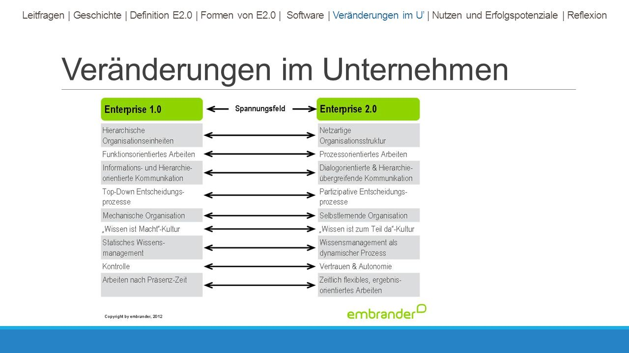 Veränderungen im Unternehmen Leitfragen | Geschichte | Definition E2.0 | Formen von E2.0 | Software | Veränderungen im U' | Nutzen und Erfolgspotenziale | Reflexion