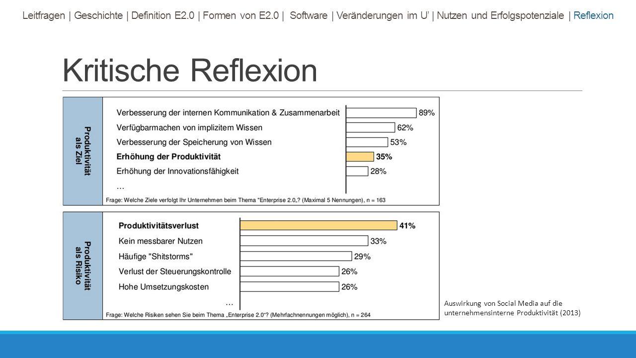 Kritische Reflexion Auswirkung von Social Media auf die unternehmensinterne Produktivität (2013) Leitfragen | Geschichte | Definition E2.0 | Formen von E2.0 | Software | Veränderungen im U' | Nutzen und Erfolgspotenziale | Reflexion