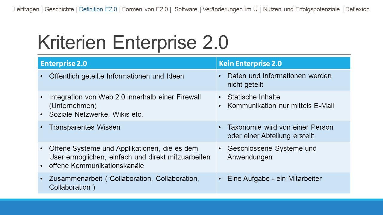 Kriterien Enterprise 2.0 Enterprise 2.0Kein Enterprise 2.0 Öffentlich geteilte Informationen und IdeenDaten und Informationen werden nicht geteilt Integration von Web 2.0 innerhalb einer Firewall (Unternehmen) Soziale Netzwerke, Wikis etc.